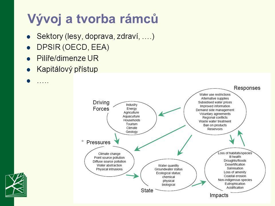 Vývoj a tvorba rámců Sektory (lesy, doprava, zdraví, ….) DPSIR (OECD, EEA) Pilíře/dimenze UR Kapitálový přístup …..
