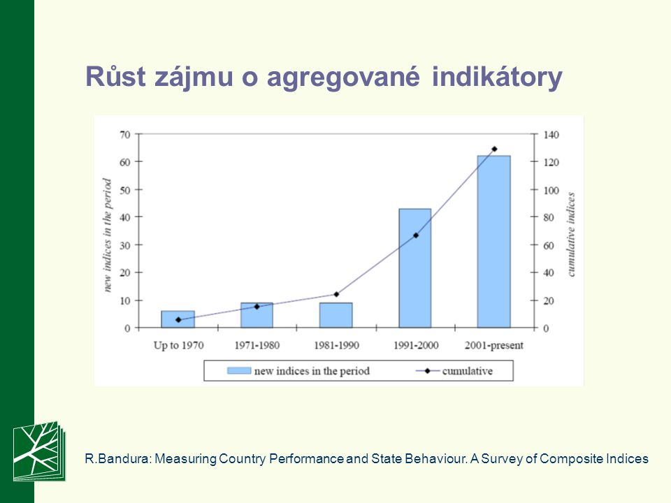 Růst zájmu o agregované indikátory R.Bandura: Measuring Country Performance and State Behaviour.