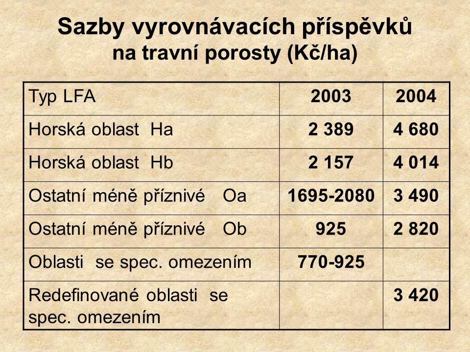 Sazby vyrovnávacích příspěvků na travní porosty (Kč/ha) Typ LFA20032004 Horská oblast Ha2 3894 680 Horská oblast Hb2 1574 014 Ostatní méně příznivé Oa1695-20803 490 Ostatní méně příznivé Ob9252 820 Oblasti se spec.