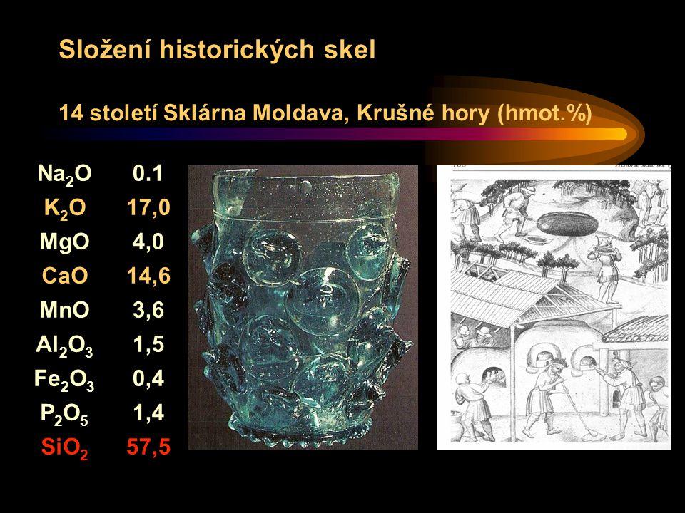 Složení historických skel Na 2 O0.1 K2OK2O17,0 MgO4,0 CaO14,6 MnO3,6 Al 2 O 3 1,5 Fe 2 O 3 0,4 P2O5P2O5 1,4 SiO 2 57,5 14 století Sklárna Moldava, Krušné hory (hmot.%)