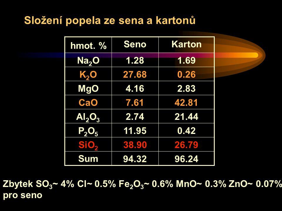Složení popela ze sena a kartonů Zbytek SO 3 ~ 4% Cl~ 0.5% Fe 2 O 3 ~ 0.6% MnO~ 0.3% ZnO~ 0.07% pro seno hmot.