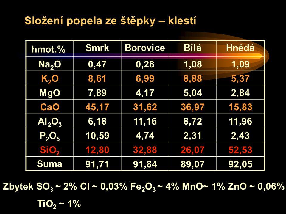 Složení popela ze štěpky – klestí Zbytek SO 3 ~ 2% Cl ~ 0,03% Fe 2 O 3 ~ 4% MnO~ 1% ZnO ~ 0,06% TiO 2 ~ 1% hmot.% SmrkBoroviceBíláHnědá Na 2 O 0,470,281,081,09 K2OK2O 8,616,998,885,37 MgO 7,894,175,042,84 CaO 45,1731,6236,9715,83 Al 2 O 3 6,1811,168,7211,96 P2O5P2O5 10,594,742,312,43 SiO 2 12,8032,8826,0752,53 Suma91,7191,8489,0792,05