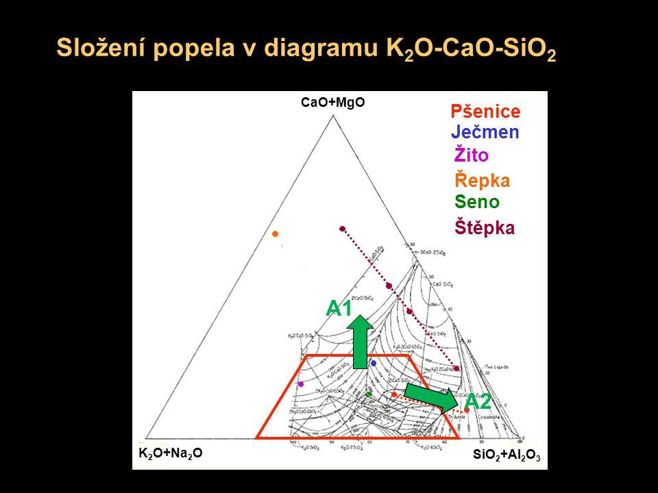 Složení popela v diagramu K 2 O-CaO-SiO 2 SiO 2 +Al 2 O 3 K 2 O+Na 2 O CaO+MgO Pšenice Žito Ječmen Seno Řepka Štěpka A1A1 A2