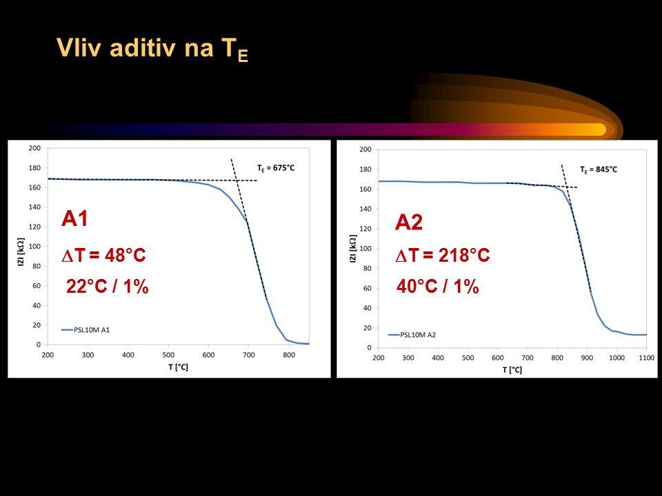Vliv aditiv na T E  T = 48°C A2 22°C / 1% A1A1  T = 218°C 40°C / 1%