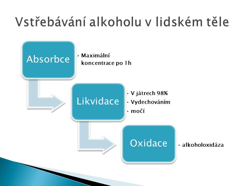 Absorbce Maximální koncentrace po 1h Likvidace V játrech 98% Vydechováním močí Oxidace alkoholoxidáza