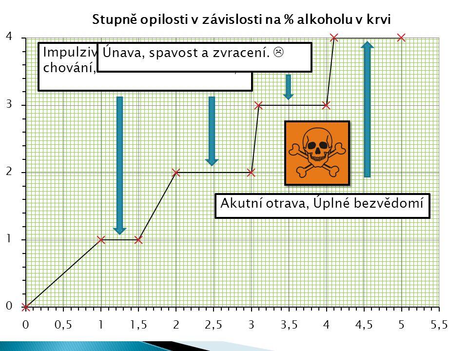 Akutní intoxikace = Prostá opilost Patologická intoxikace Malé množství alkoholu vede ke s stavu s porušeným vědomím.