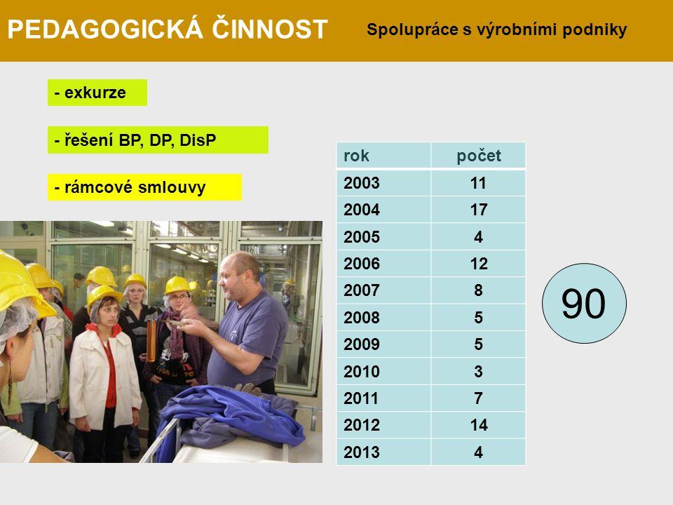 Spolupráce s výrobními podniky PEDAGOGICKÁ ČINNOST - exkurze - řešení BP, DP, DisP - rámcové smlouvy rokpočet 200311 200417 20054 200612 20078 20085 2