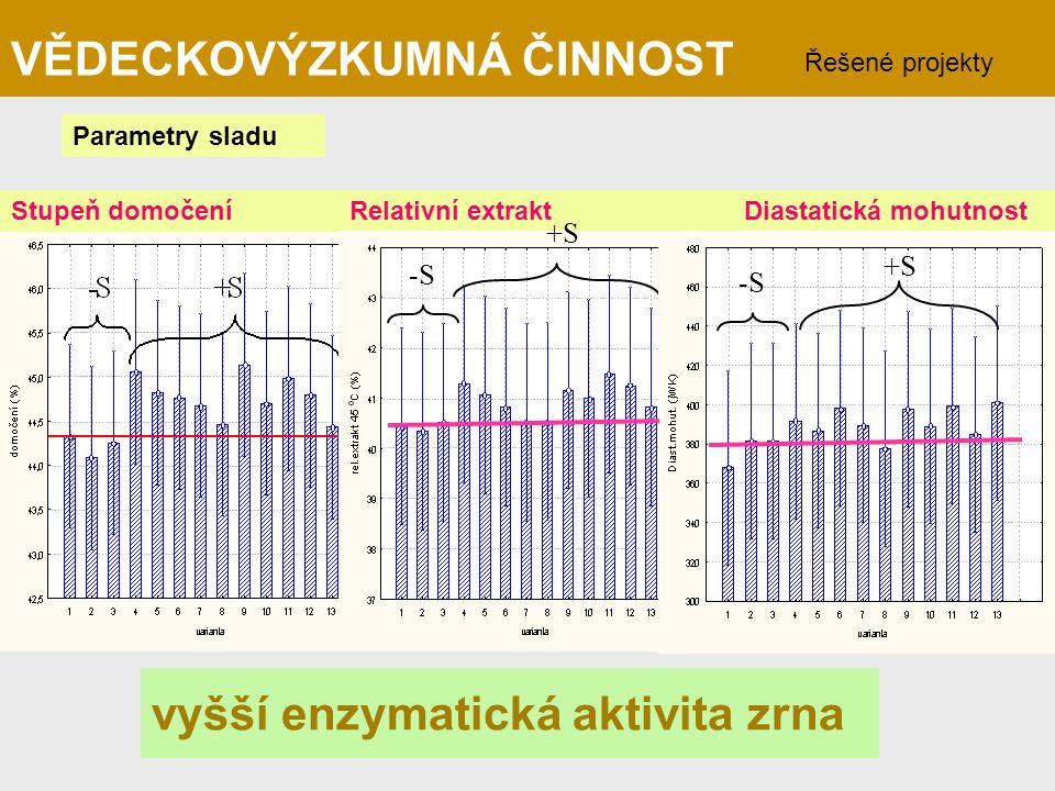 Parametry sladu Stupeň domočení Relativní extrakt Diastatická mohutnost -S +S -S +S vyšší enzymatická aktivita zrna VĚDECKOVÝZKUMNÁ ČINNOST Řešené pro