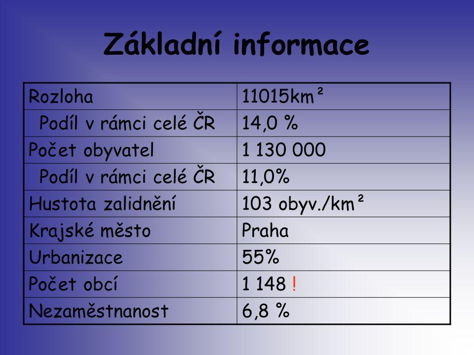 Základní informace Rozloha11015km² Podíl v rámci celé ČR14,0 % Počet obyvatel1 130 000 Podíl v rámci celé ČR11,0% Hustota zalidnění103 obyv./km² Krajs