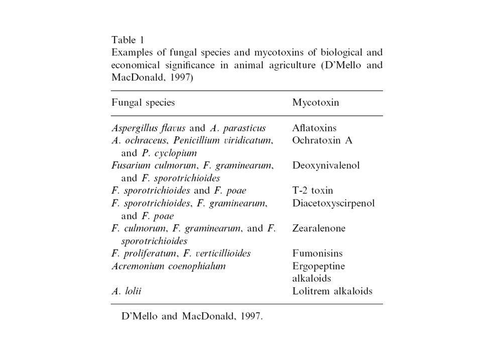 Akande at al., Pakistan Journal of Nutrition 5 (5), 398-403, 2006