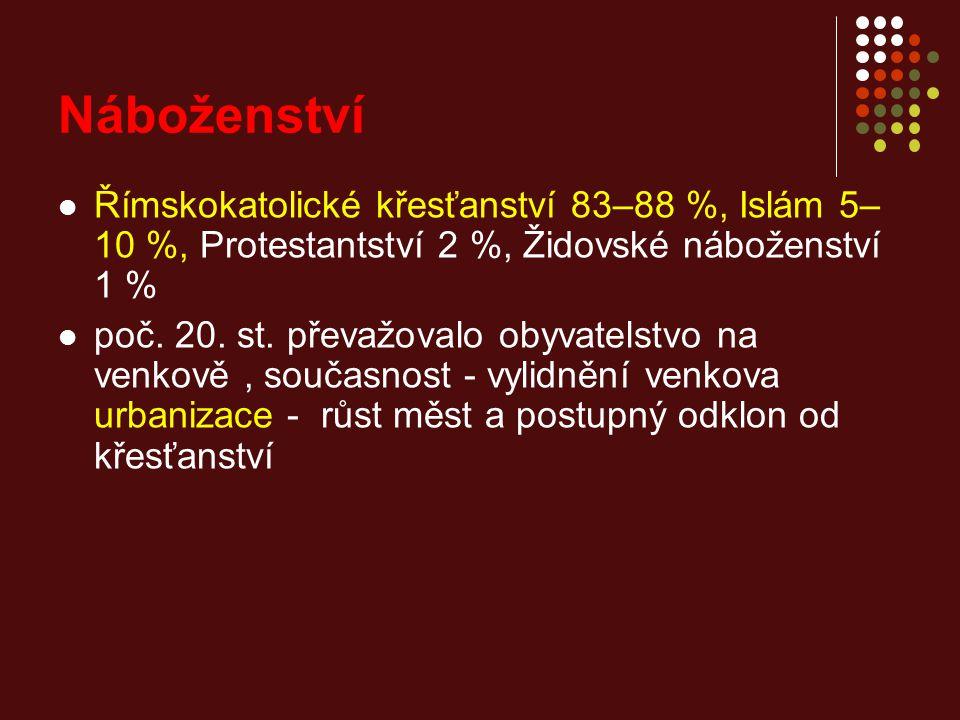 Náboženství Římskokatolické křesťanství 83–88 %, Islám 5– 10 %, Protestantství 2 %, Židovské náboženství 1 % poč.
