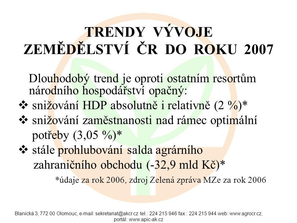 Blanická 3, 772 00 Olomouc, e-mail: sekretariat@akcr.cz tel.: 224 215 946 fax.: 224 215 944 web: www.agrocr.cz, portál: www.apic-ak.cz TRENDY VÝVOJE ZEMĚDĚLSTVÍ ČR DO ROKU 2007 Dlouhodobý trend je oproti ostatním resortům národního hospodářství opačný:  snižování HDP absolutně i relativně (2 %)*  snižování zaměstnanosti nad rámec optimální potřeby (3,05 %)*  stále prohlubování salda agrárního zahraničního obchodu (-32,9 mld Kč)* *údaje za rok 2006, zdroj Zelená zpráva MZe za rok 2006