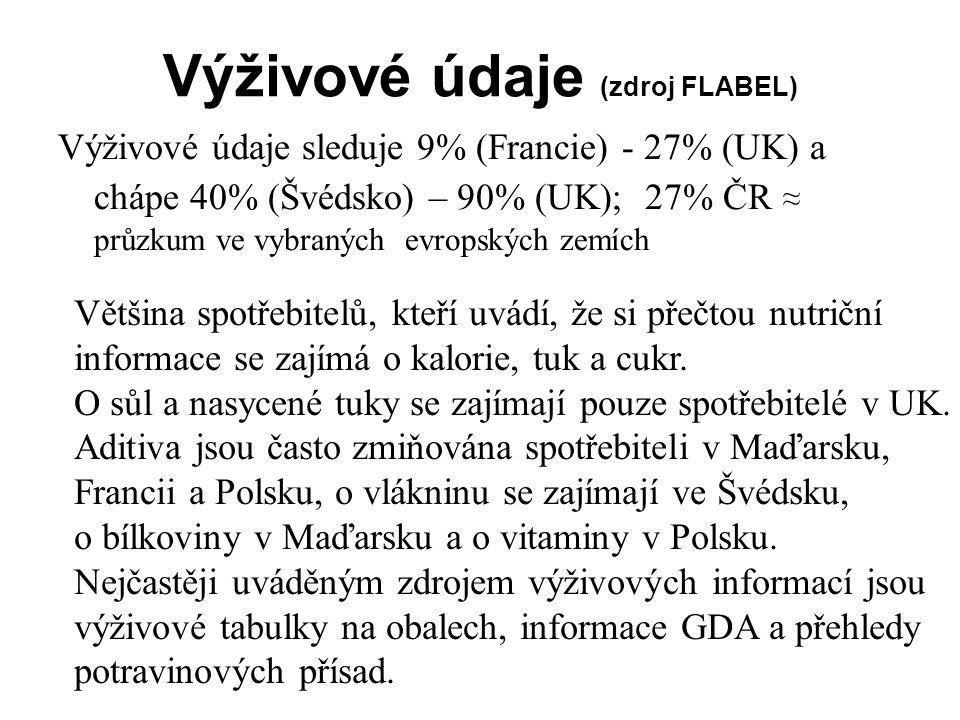 Výživové údaje (zdroj FLABEL) Výživové údaje sleduje 9% (Francie) - 27% (UK) a chápe 40% (Švédsko) – 90% (UK); 27% ČR ≈ průzkum ve vybraných evropskýc