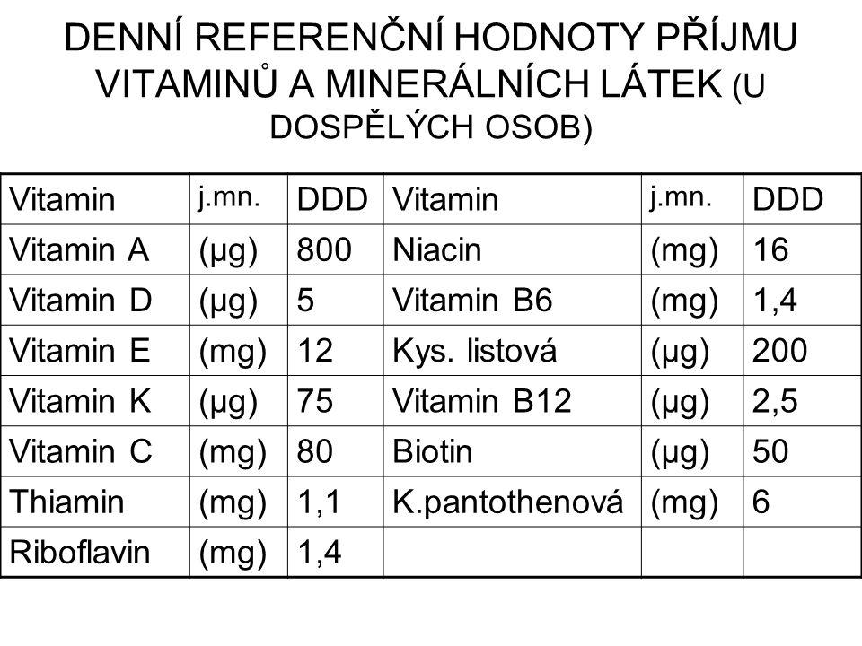 DENNÍ REFERENČNÍ HODNOTY PŘÍJMU VITAMINŮ A MINERÁLNÍCH LÁTEK (U DOSPĚLÝCH OSOB) Vitamin j.mn. DDDVitamin j.mn. DDD Vitamin A(μg)800Niacin(mg)16 Vitami