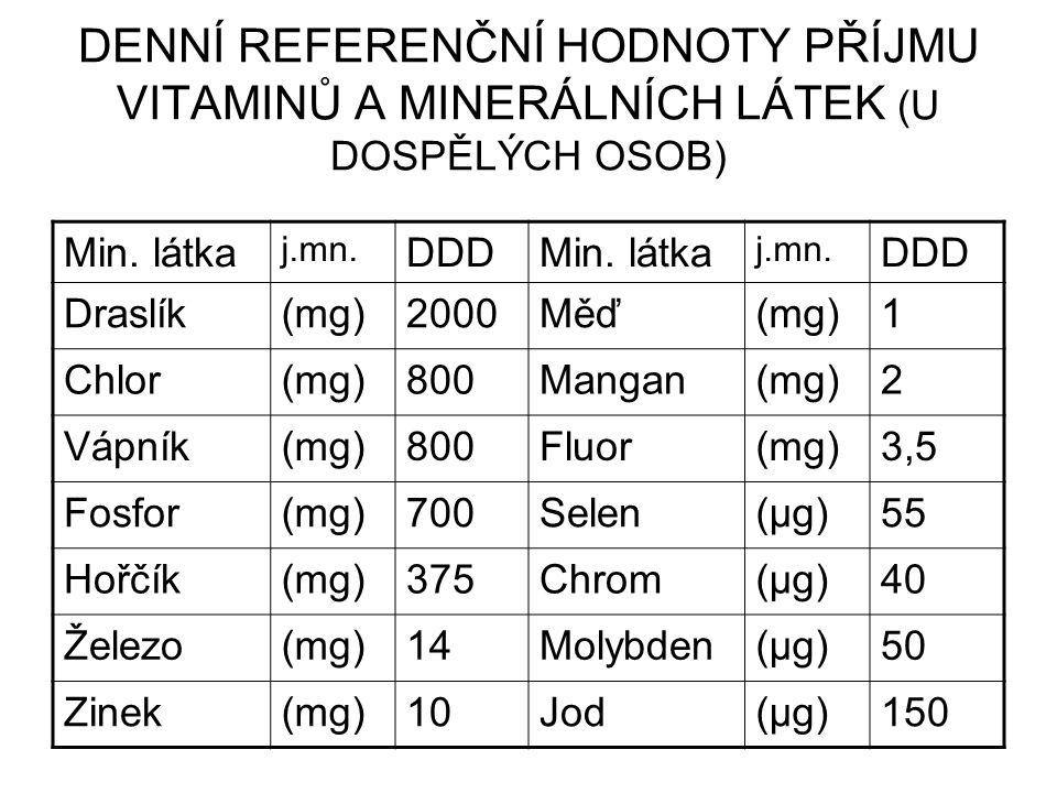 DENNÍ REFERENČNÍ HODNOTY PŘÍJMU VITAMINŮ A MINERÁLNÍCH LÁTEK (U DOSPĚLÝCH OSOB) Min. látka j.mn. DDDMin. látka j.mn. DDD Draslík(mg)2000Měď(mg)1 Chlor