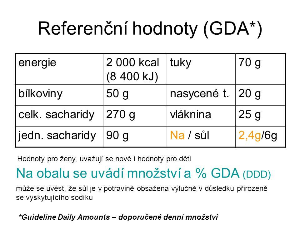 Referenční hodnoty (GDA*) energie2 000 kcal (8 400 kJ) tuky70 g bílkoviny50 gnasycené t.20 g celk. sacharidy270 gvláknina25 g jedn. sacharidy90 gNa /