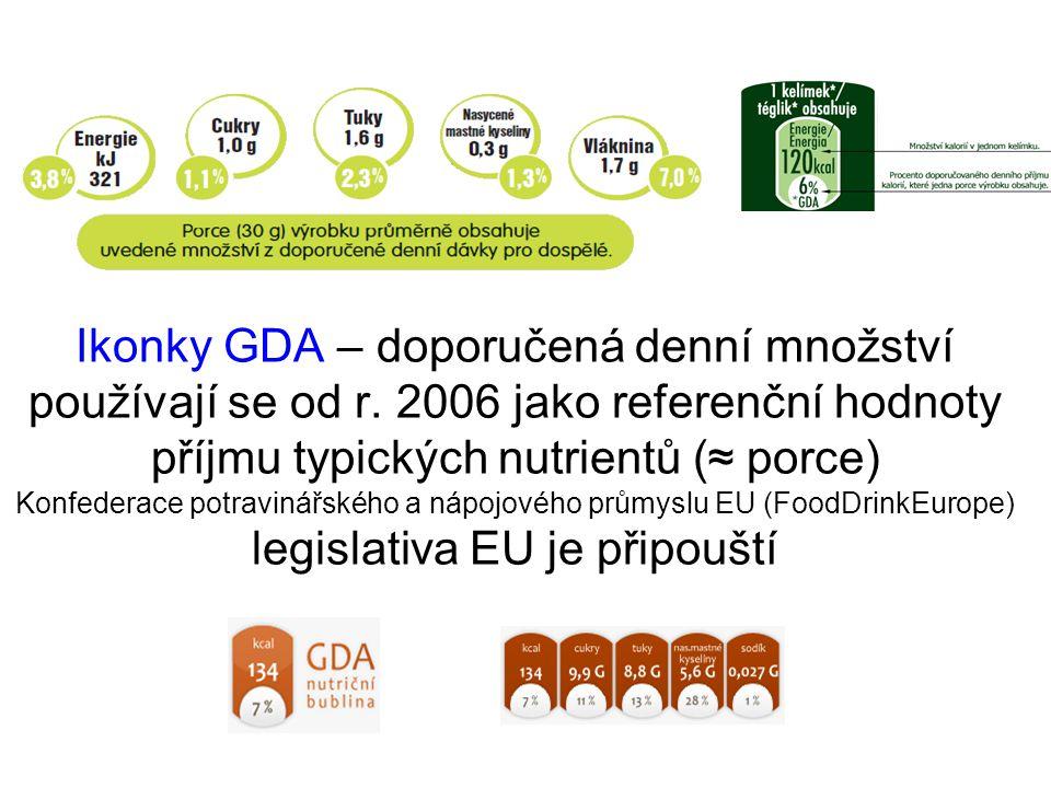 Ikonky GDA – doporučená denní množství používají se od r. 2006 jako referenční hodnoty příjmu typických nutrientů (≈ porce) Konfederace potravinářskéh