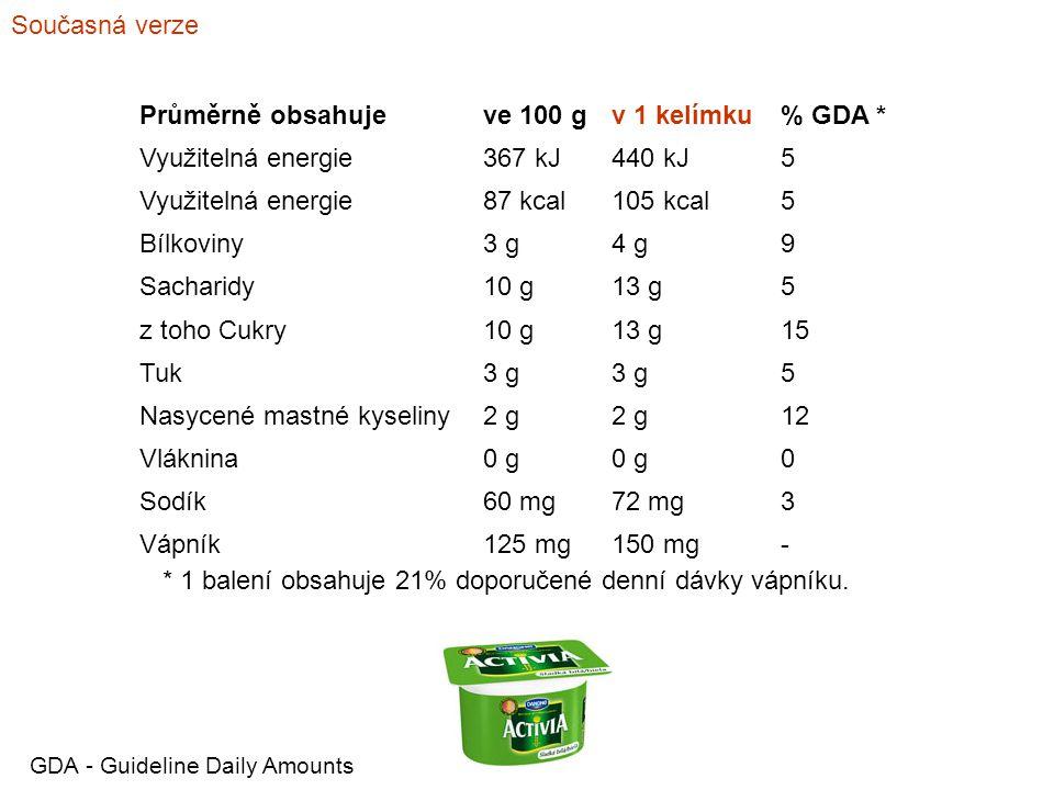 Současná verze Průměrně obsahujeve 100 gv 1 kelímku% GDA * Využitelná energie367 kJ440 kJ5 Využitelná energie87 kcal105 kcal5 Bílkoviny3 g4 g9 Sachari