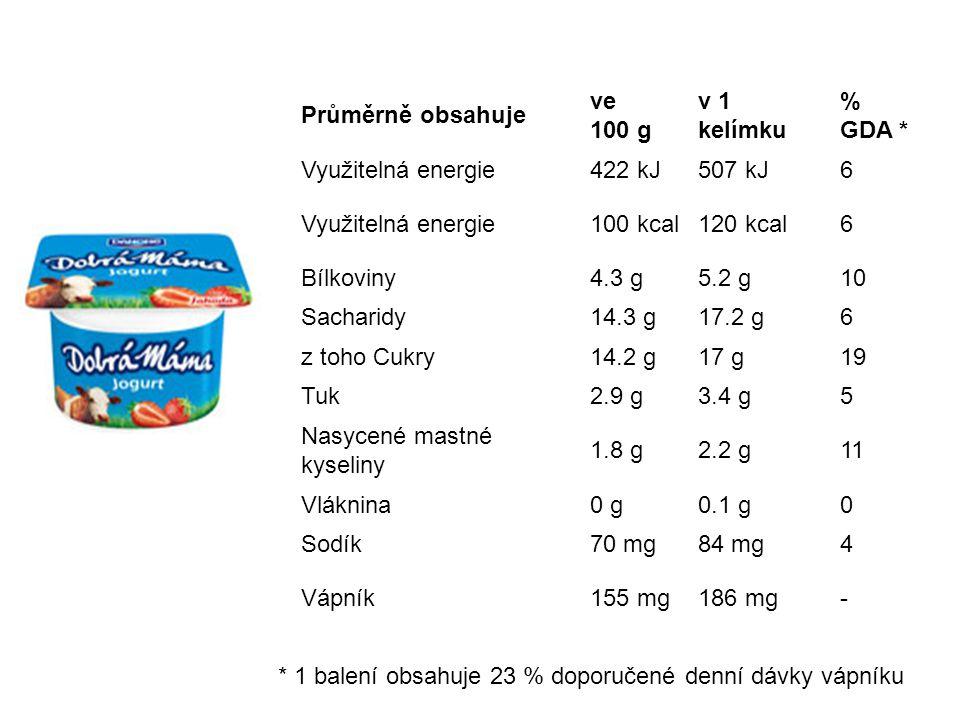 Průměrně obsahuje ve 100 g v 1 kelímku % GDA * Využitelná energie422 kJ507 kJ6 Využitelná energie100 kcal120 kcal6 Bílkoviny4.3 g5.2 g10 Sacharidy14.3