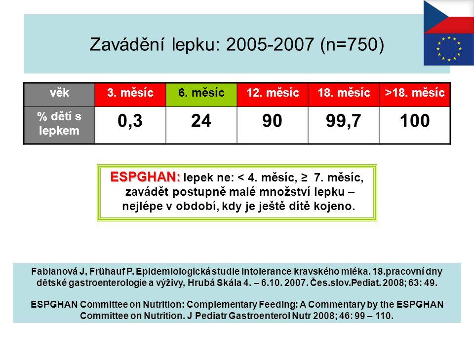 Zavádění lepku: 2005-2007 (n=750) věk3. měsíc6. měsíc12. měsíc18. měsíc>18. měsíc % dětí s lepkem 0,3249099,7100 Fabianová J, Frühauf P. Epidemiologic