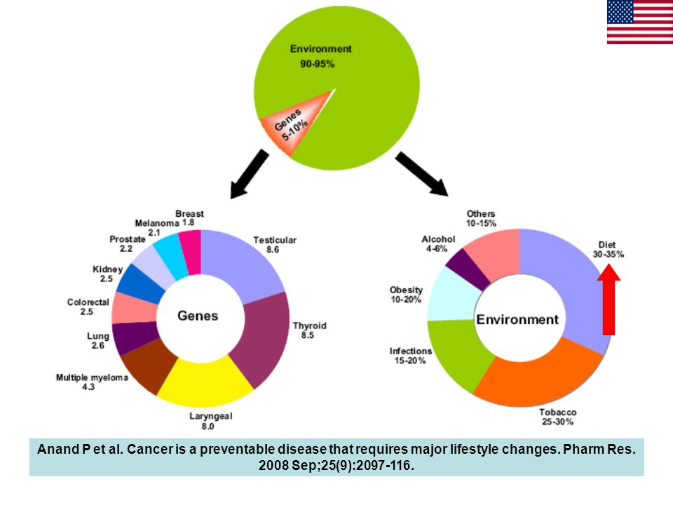 Anand P et al.Cancer is a preventable disease that requires major lifestyle changes.
