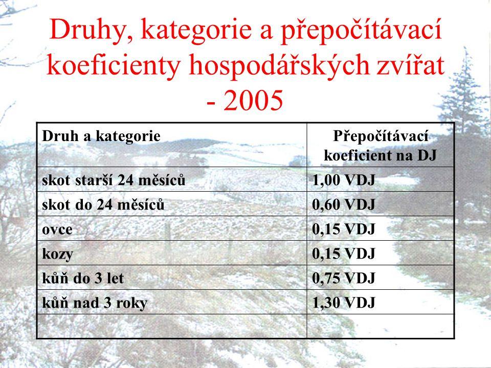 Druhy, kategorie a přepočítávací koeficienty hospodářských zvířat - 2005 Druh a kategoriePřepočítávací koeficient na DJ skot starší 24 měsíců1,00 VDJ skot do 24 měsíců0,60 VDJ ovce0,15 VDJ kozy0,15 VDJ kůň do 3 let0,75 VDJ kůň nad 3 roky1,30 VDJ