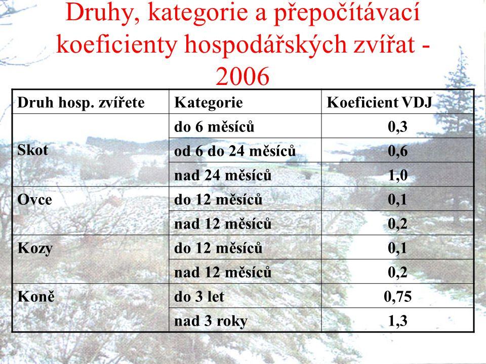 Druhy, kategorie a přepočítávací koeficienty hospodářských zvířat - 2006 Druh hosp. zvířeteKategorieKoeficient VDJ Skot do 6 měsíců0,3 od 6 do 24 měsí