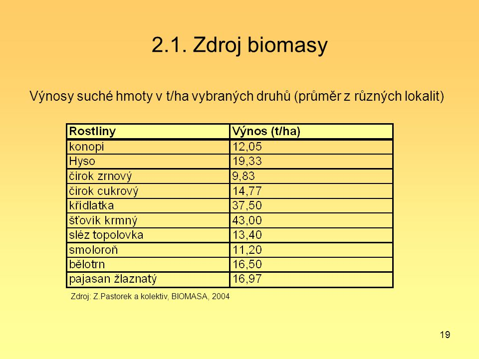 19 2.1. Zdroj biomasy Výnosy suché hmoty v t/ha vybraných druhů (průměr z různých lokalit) Zdroj: Z.Pastorek a kolektiv, BIOMASA, 2004