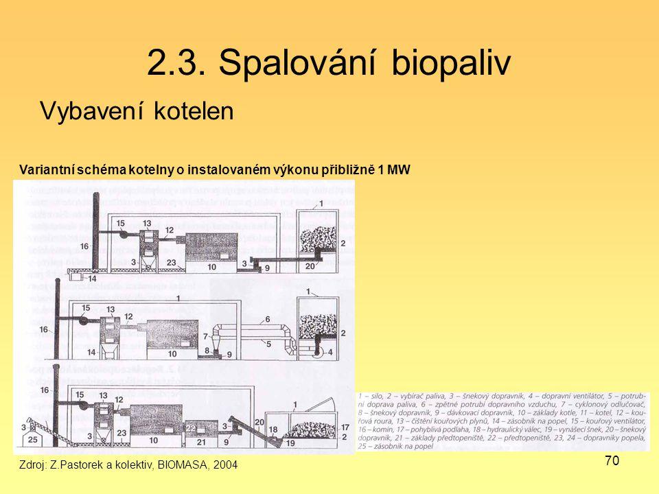 70 2.3. Spalování biopaliv Vybavení kotelen Variantní schéma kotelny o instalovaném výkonu přibližně 1 MW Zdroj: Z.Pastorek a kolektiv, BIOMASA, 2004