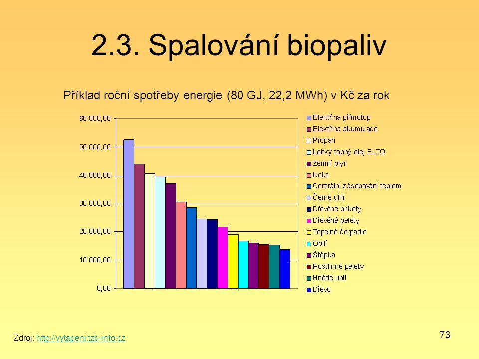 73 2.3. Spalování biopaliv Příklad roční spotřeby energie (80 GJ, 22,2 MWh) v Kč za rok Zdroj: http://vytapeni.tzb-info.czhttp://vytapeni.tzb-info.cz