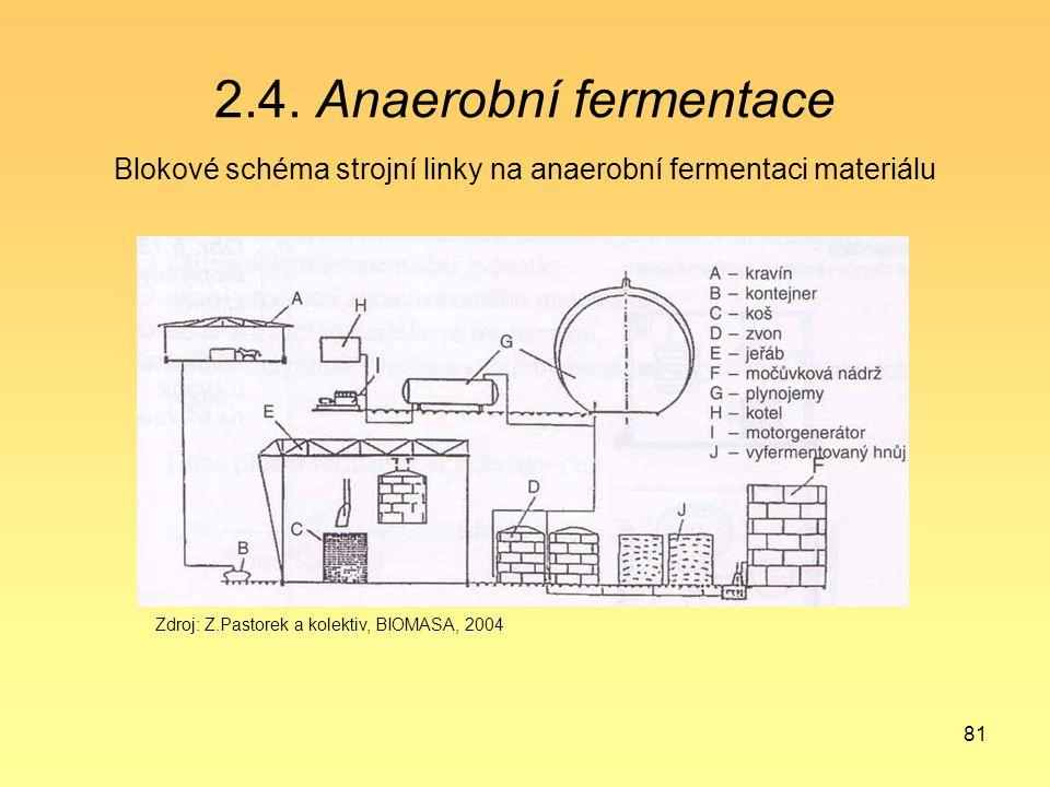 81 2.4. Anaerobní fermentace Blokové schéma strojní linky na anaerobní fermentaci materiálu Zdroj: Z.Pastorek a kolektiv, BIOMASA, 2004