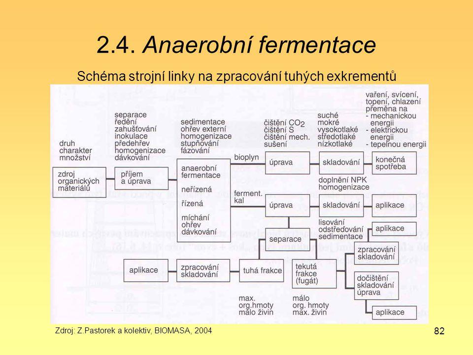 82 2.4. Anaerobní fermentace Schéma strojní linky na zpracování tuhých exkrementů Zdroj: Z.Pastorek a kolektiv, BIOMASA, 2004