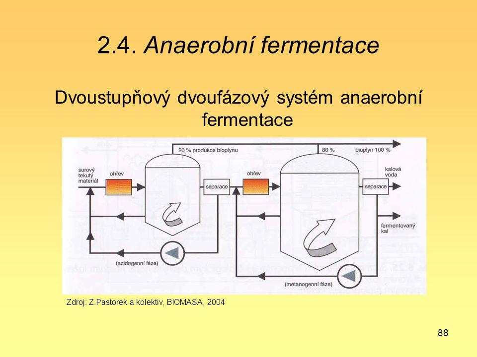 88 2.4. Anaerobní fermentace Dvoustupňový dvoufázový systém anaerobní fermentace Zdroj: Z.Pastorek a kolektiv, BIOMASA, 2004
