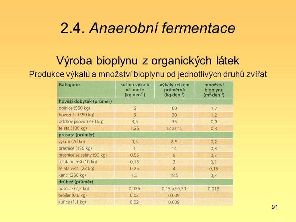 91 2.4. Anaerobní fermentace Výroba bioplynu z organických látek Produkce výkalů a množství bioplynu od jednotlivých druhů zvířat