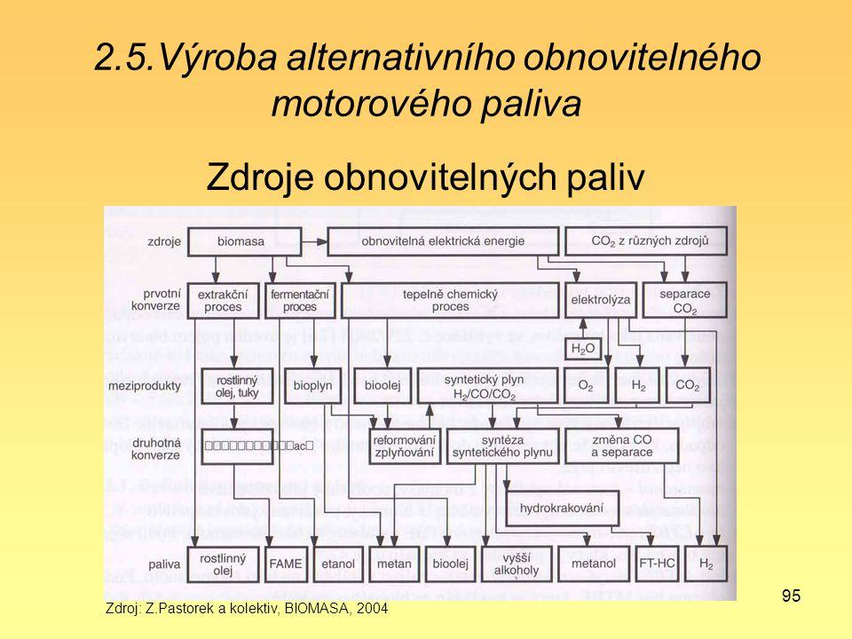 95 2.5.Výroba alternativního obnovitelného motorového paliva Zdroje obnovitelných paliv Zdroj: Z.Pastorek a kolektiv, BIOMASA, 2004