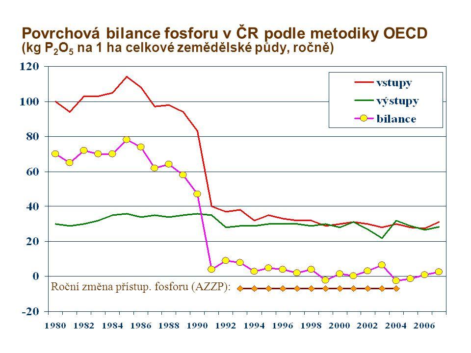 Povrchová bilance fosforu v ČR podle metodiky OECD (kg P 2 O 5 na 1 ha celkové zemědělské půdy, ročně) Roční změna přístup. fosforu (AZZP):