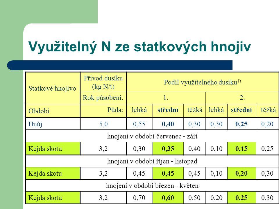 Využitelný N ze statkových hnojiv Statkové hnojivo Přívod dusíku (kg N/t) Podíl využitelného dusíku 1) Rok působení:1.2. Období Půda:lehkástřednítěžká