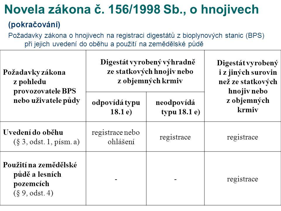 Novela zákona č. 156/1998 Sb., o hnojivech (pokračování) Požadavky zákona o hnojivech na registraci digestátů z bioplynových stanic (BPS) při jejich u