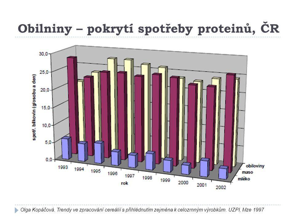 Obilniny – pokrytí spotřeby proteinů, ČR Olga Kopáčová. Trendy ve zpracování cereálií s přihlédnutím zejména k celozrnným výrobkům. UZPI, Mze 1997
