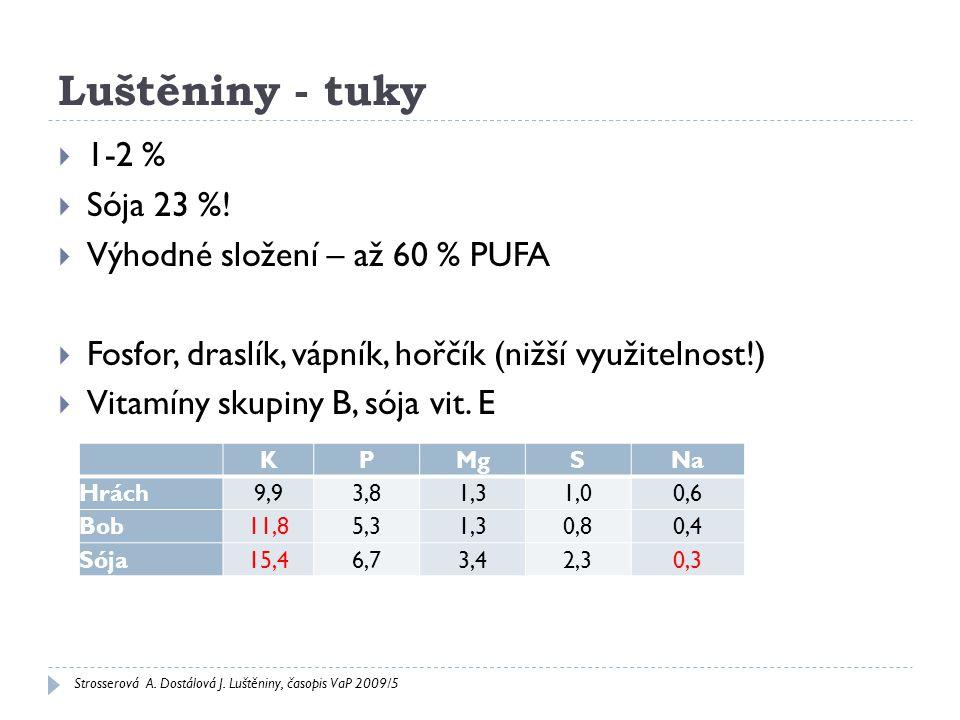 Luštěniny - tuky  1-2 %  Sója 23 %!  Výhodné složení – až 60 % PUFA  Fosfor, draslík, vápník, hořčík (nižší využitelnost!)  Vitamíny skupiny B, s