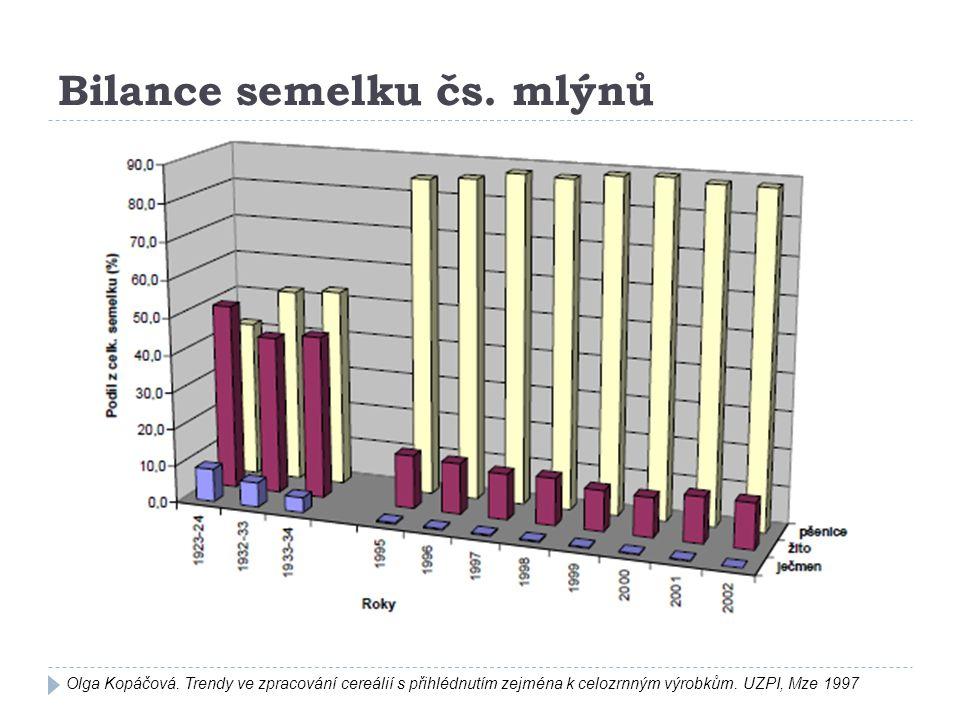 Bilance semelku čs. mlýnů Olga Kopáčová. Trendy ve zpracování cereálií s přihlédnutím zejména k celozrnným výrobkům. UZPI, Mze 1997