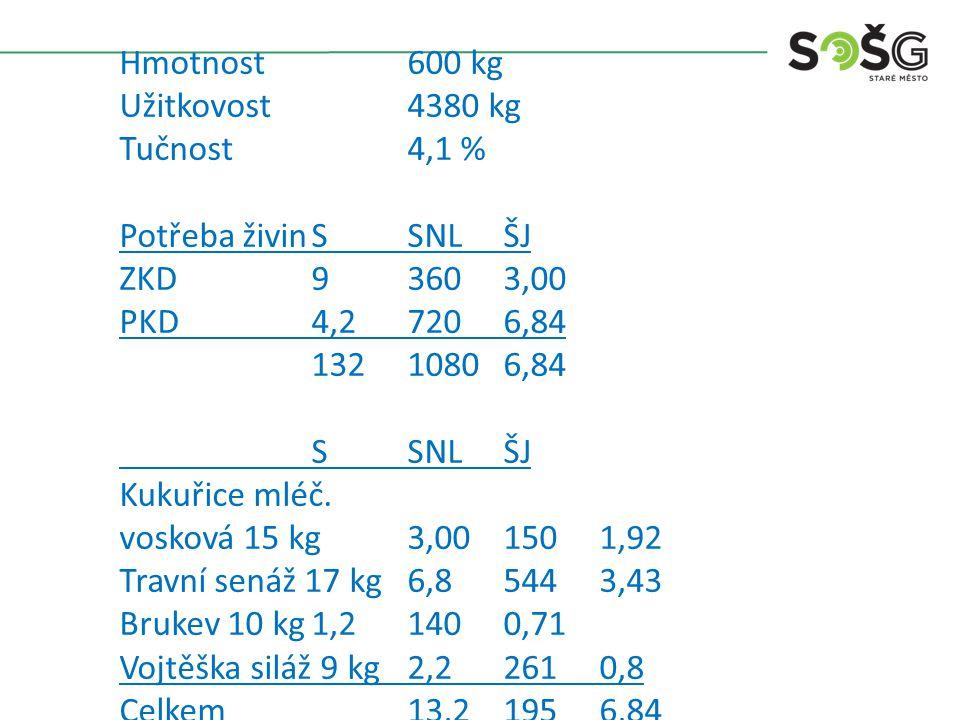 Hmotnost600 kg Užitkovost4580 kg Tučnost4,2 % Potřeba živinSSNLŠJ ZKD93603,00 PKD4,47534,00 13,411137,00 SSNLŠJ Kukuřice siláž MZ 20 kg3,72202,1 Seno luční 5 kg4,36351,8 Vojtěškosenáž 6 kg2,43121,1 Ječmen krmný 3 kg2,62222,1 Celkem13,311197,1