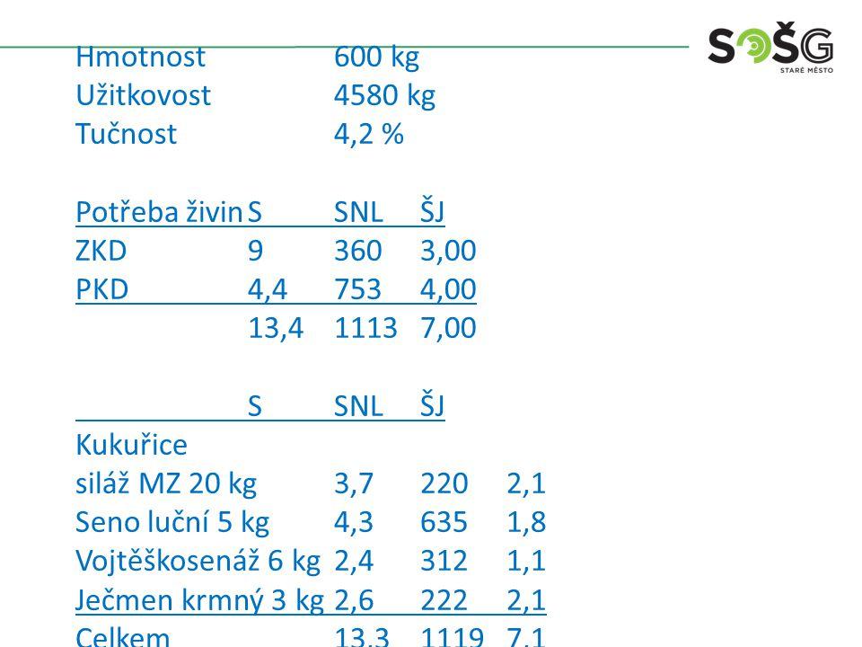 Hmotnost 600 kg Užitkovost 4790 kg Tučnost 3,6 % Potřeba živin S SNL ŠJ ZKD 9 360 3 PKD 4,6 761 4 13,6 1121 7 S SNL ŠJ Kukuřice ve vyšší sušině 18 kg 4,89 270 2,8 Trvaní senáž II 6 kg 3,24 234 1,29 Seno jetel červená zakvétající 5 kg 4,21 580 2,02 Brambory pařené 5 kg 1,23 60 0,93 Sláma oves 0,3 kg 0,25 2,4 0,05 Celkem 13,82 1146,4 7,09