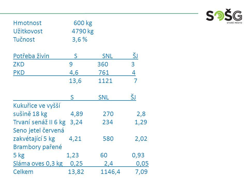 Hmotnost600 kg Užitkovost4930 kg Tučnost4,2 % Potřeba živinSSNLŠJ ZKD93603,00 PKD4,78104,32 13,711707,32 SSNLŠJ Siláž ve vyšší sušině 21 kg5,33253,3 Vojtěška senáž II 8,5 kg3,34721,36 Luční seno průměrné 1,5 kg1,31800,52 Ječmen slad.