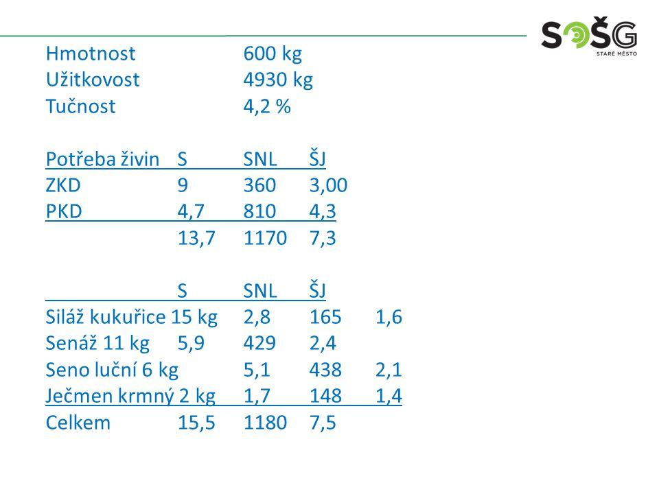Hmotnost600 kg Užitkovost4930 kg Tučnost4,2 % Potřeba živinSSNLŠJ ZKD93603,00 PKD4,78104,3 13,711707,3 SSNLŠJ Siláž kukuřice 15 kg2,81651,6 Senáž 11 kg5,94292,4 Seno luční 6 kg5,14382,1 Ječmen krmný 2 kg1,71481,4 Celkem15,511807,5