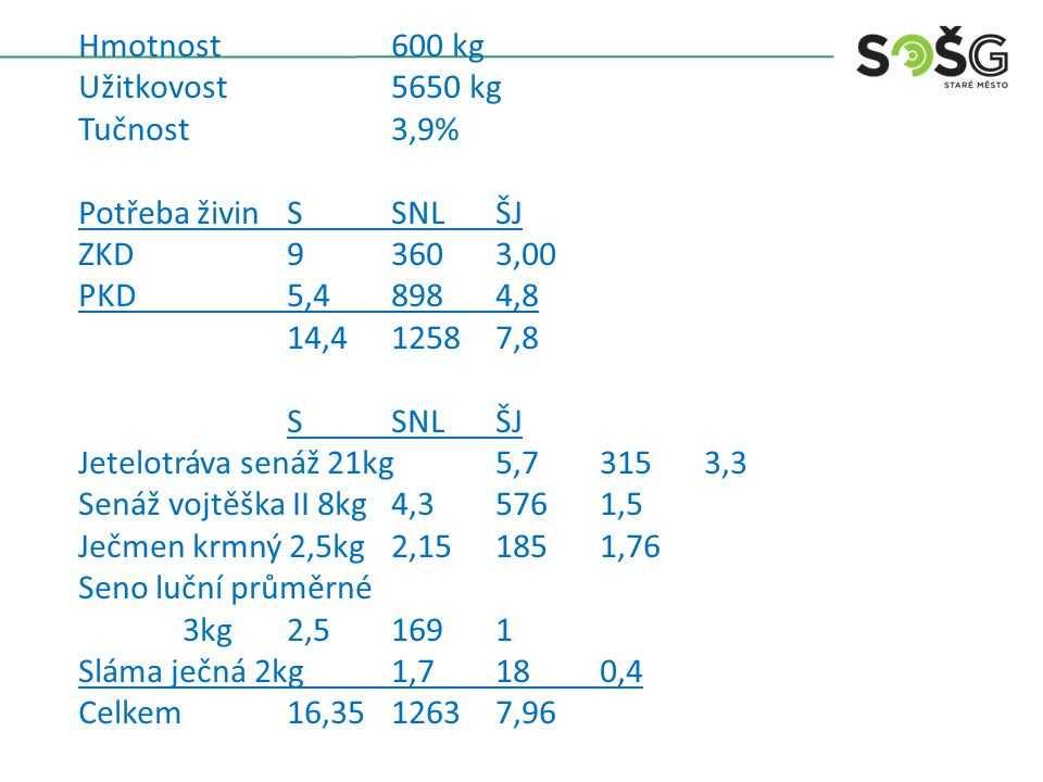 Hmotnost 600 kg Užitkovost 6690 kg Tučnost 4,2% Potřeba živin S SNL ŠJ ZKD 9 360 3 PKD 6,4 1098 5,9 15,4 1458 8,9 S SNL ŠJ Kukuřice siláž 26kg 5,876 312 3,484 Vojtěška senáž 10kg 5,4 720 1,89 Seno luční Otava 2kg 1,674 130 0,67 Ječmen krmný 4,1kg 3,45 298 2,82 Celkem 16,4 1460 8,9