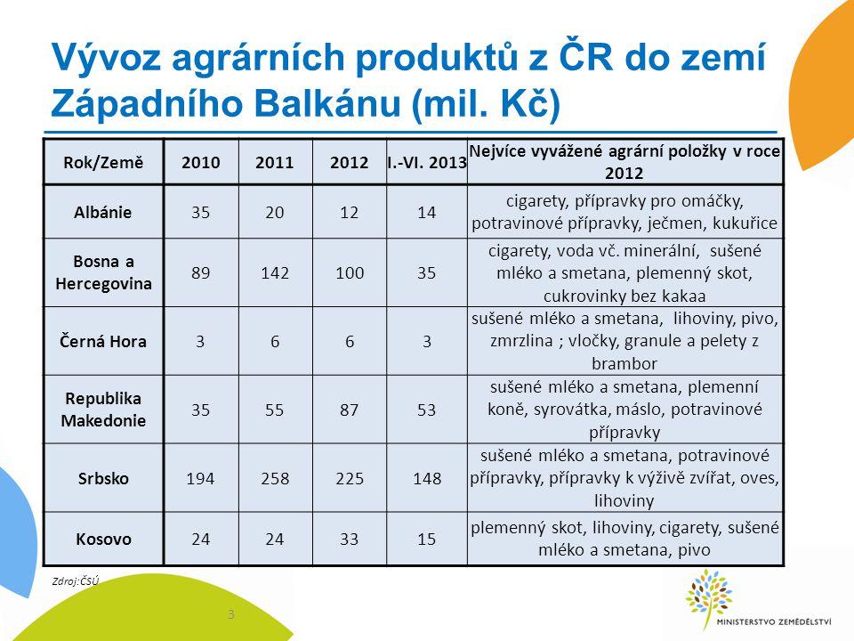 Vývoz agrárních produktů z ČR do zemí Západního Balkánu (mil.