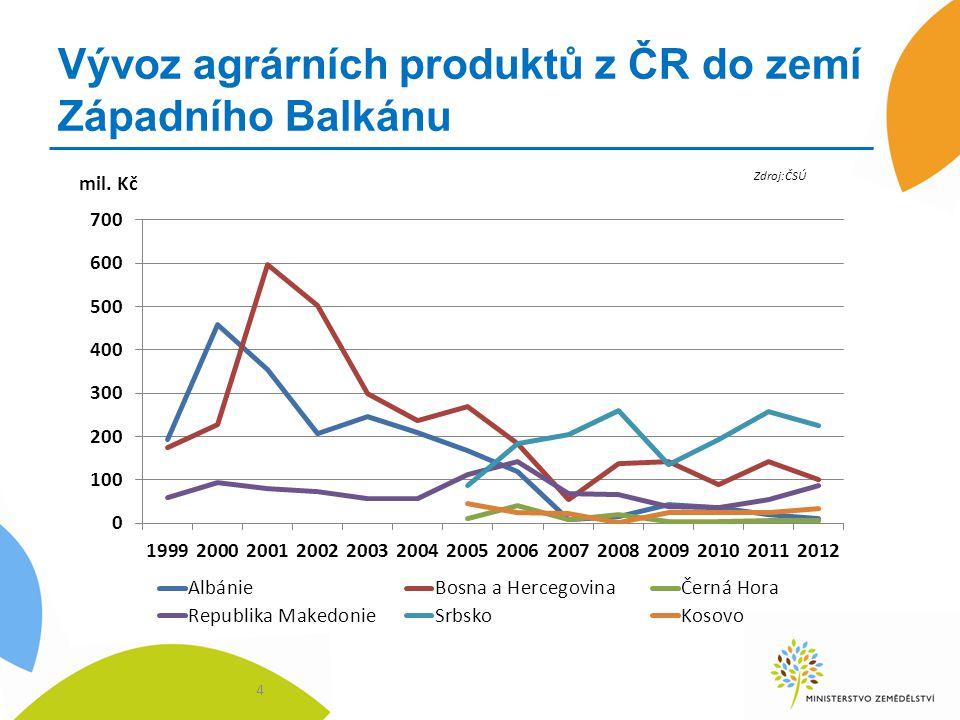 Vývoz agrárních produktů z ČR do zemí Západního Balkánu 4 Zdroj:ČSÚ