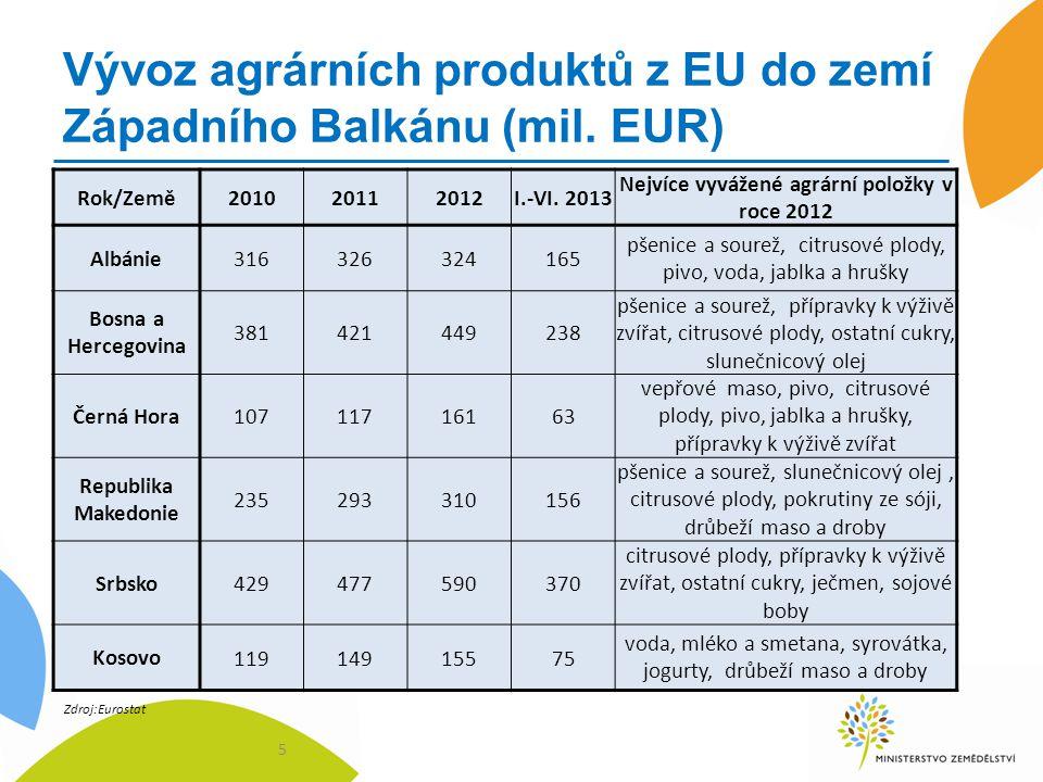 Vývoz agrárních produktů z EU do zemí Západního Balkánu (mil.