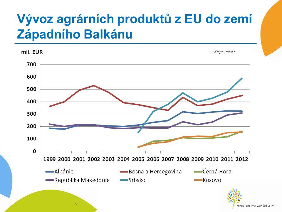 Vývoz agrárních produktů z EU do zemí Západního Balkánu 6